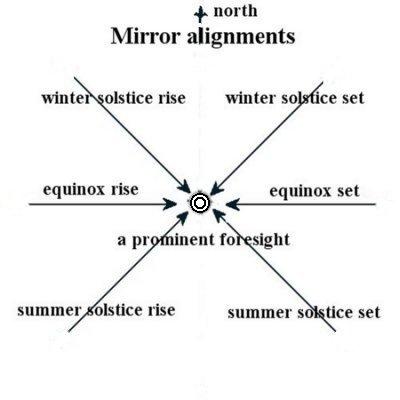 Mirror alignments