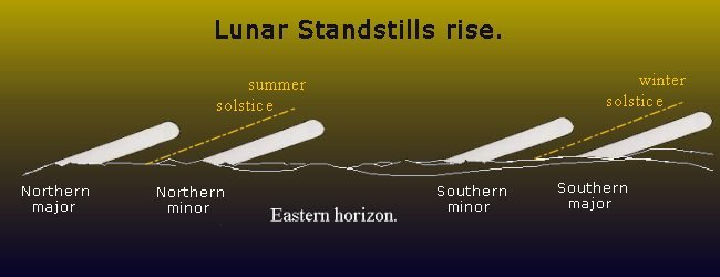 Standstills_horizon
